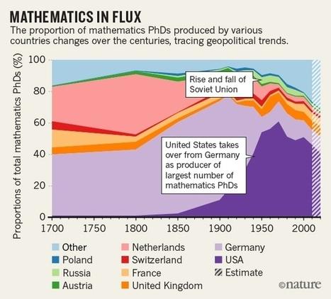 Majority of mathematicians belong to just 24 scientific families   science   Scoop.it
