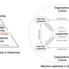 Business Change Capability