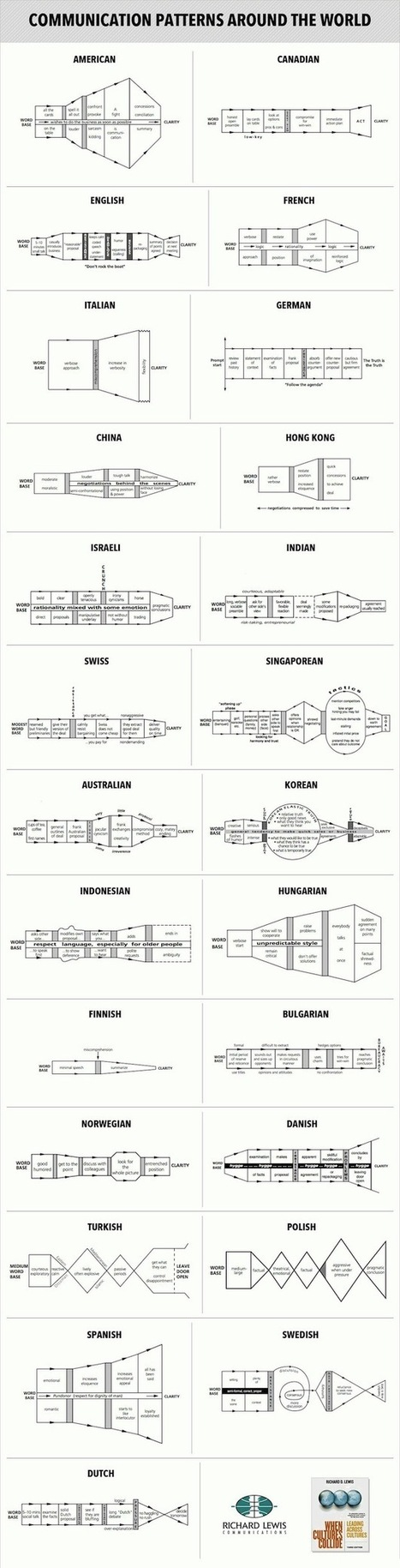 Communication Charts Help You Negotiate In Different Cultures - PSFK | Management & Efficiency | Scoop.it