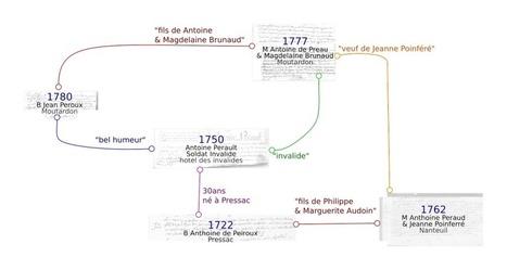 Qui es-tu Antoine Peroux - La suite | GenealoNet | Scoop.it