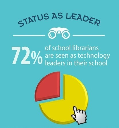 Steal This Infographic: Librarians as Tech Leaders - The Digital Shift | Infographics for School Libraries | Scoop.it