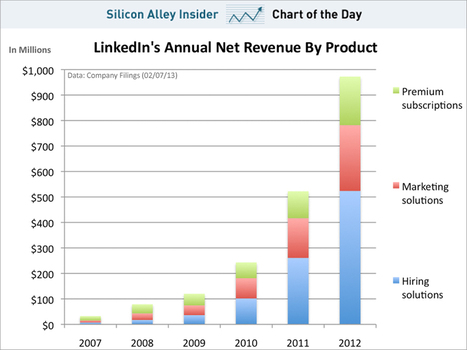 LinkedIn's revenue growth is impressive and premium subs are only a little piece | cross pond high tech | Scoop.it
