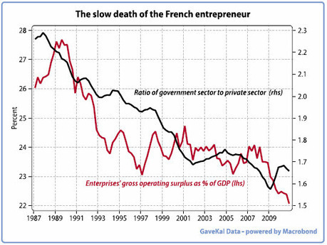 "Charles Gave: ""France Is On The Brink of A Secondary Depression"" 