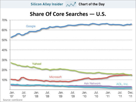 Microsoft's Share Of The Search Market Is Finally Bigger Than Yahoo's | DigitalAdvertising | Scoop.it