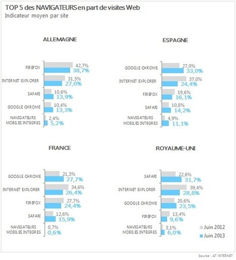Baromètre des navigateurs : Google Chrome presque leader en Europe   Web Analytics, Digital Analytics, Measure and Market trends   Scoop.it