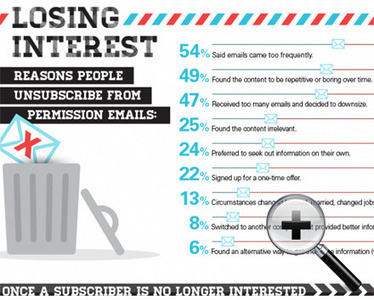 Le Marketing par E-Mail: Pourquoi vos Abonnés se Désinscrivent ? | Customer Centric Innovation | Scoop.it