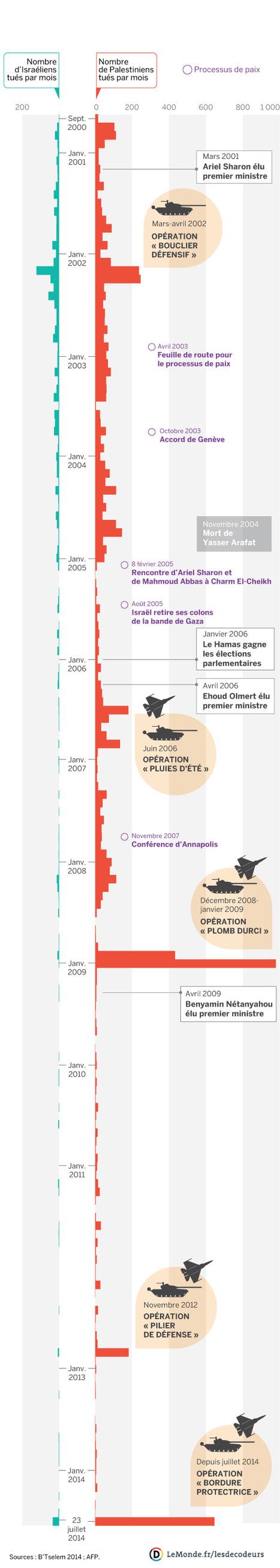 Conflit israélo-palestinien : combien de morts depuis l'an 2000 ? | Think outside the Box | Scoop.it