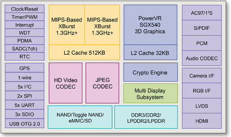 Ingenic JZ4780 SoC Features a Dual Core MIPS CPU and PowerVR SGX540 GPU | Embedded Systems News | Scoop.it