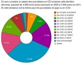 L'avantage fiscal des journalistes   DocPresseESJ   Scoop.it
