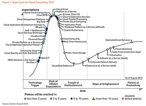 What's wrong with the Gartner Hype Cycle for Cloud Computing, 2012? | Future of Cloud Computing | Scoop.it