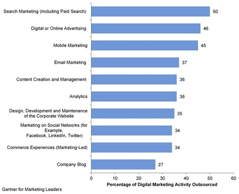 FREE GARTNER REPORT: Key Findings From U.S. Digital Marketing Spending Survey, 2013 | Digital Presence | Scoop.it
