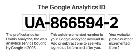 Andy Baio: Think You Can Hide, Anonymous Blogger? Two Words: Google Analytics | Nerd Alert | Scoop.it