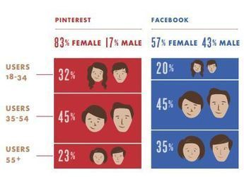 Understanding Social Media Customers [Research] - Business 2 Community | TIPS MY SM | Scoop.it
