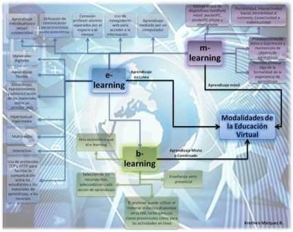 Virtualidad y Educación   Las TIC y la Educación   Scoop.it