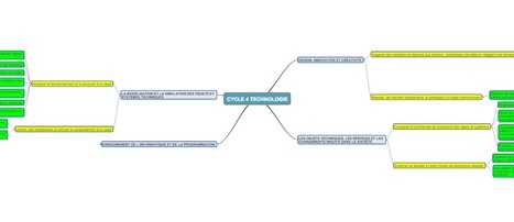 Framindmap - carte heuristique Technologie_cycle_ 4_version_2016 | Ressources pour la Technologie au College | Scoop.it