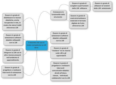 La lavagna interattiva multimediale (LIM) in classe | LIM risorse e applicazione | Scoop.it