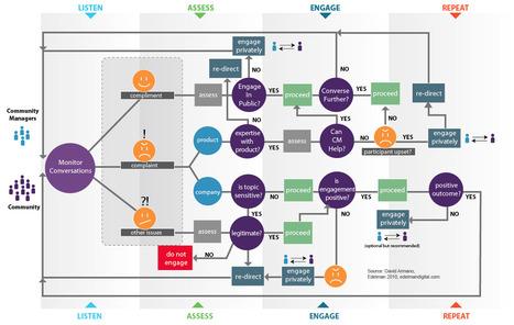 Infographie : Synthèse des tâches d'un communit... | Web Social | Scoop.it
