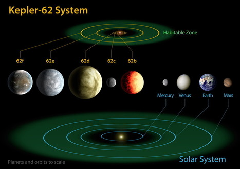 Exoplanet could contain Water - Kepler-62f | Makelifeeasy.in | Scoop.it