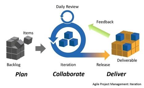 Samenvoegen van PRINCE2 & Agile development   ManageMens   Scoop.it