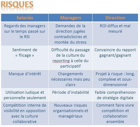 Réseau social : Appuyez-vous sur une matrice de décision | Formation, Management & Outils Technologiques support de l'intelligence collective | Scoop.it