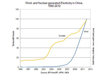 Wind Surpasses Nuclear: Proof Positive Renewables Can Power the Planet | EcoWatch | Scoop.it