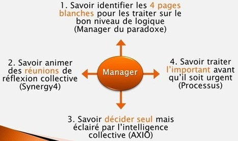 4 compétences pour savoir manager le paradoxe et l'intelligence collective -  Management de l'intelligence collective | Management des Organisations | Scoop.it