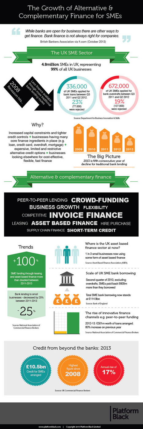 Infographic: The Growth of Alternative and Complementary Finance for SMEs | The Lending Revolution | Scoop.it