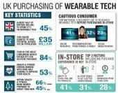 In-store demos drive demand for wearable tech | Technology | Scoop.it