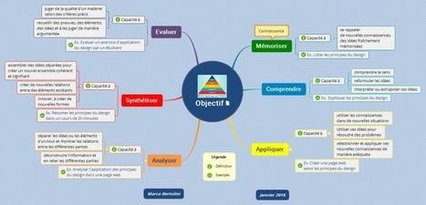 Les 6 competences de Benjamin Bloom mind map | Medic'All Maps | Scoop.it