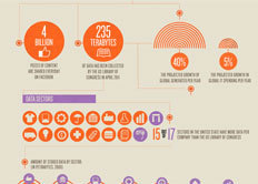 The Potential Of Big Data | visual data | Scoop.it