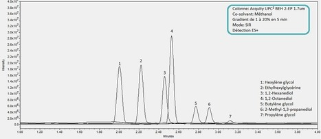 Analyse des glycols par SFC (Supercritical Fluid Chromatography): une alternative à la CPG   Echos des Laboratoires   Scoop.it