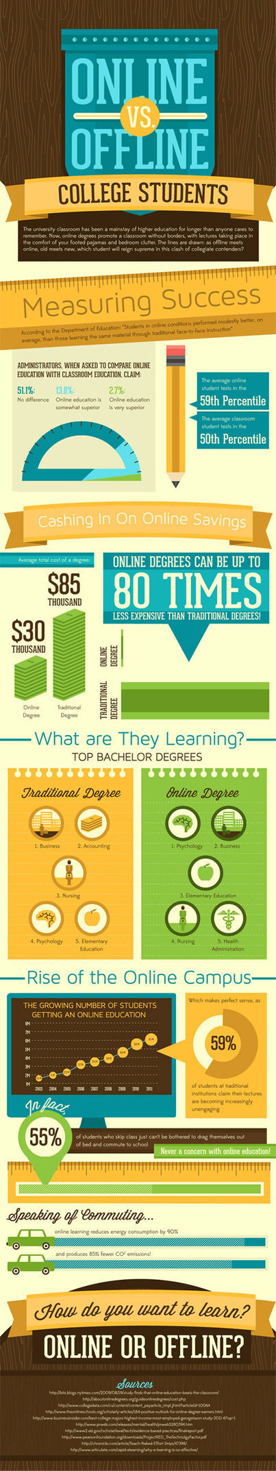 6 facts on online vs. offline learning - Page 3 of 3 - eCampus News | Instructional Technology In Higher Education | Scoop.it