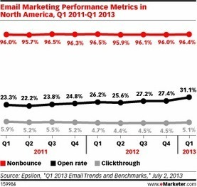 Mobile and Targeting Drive Up Email Opens | E-Marketing BS315 | Scoop.it