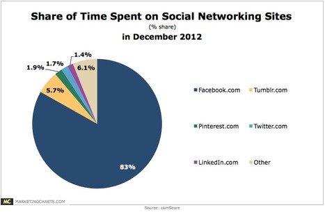 Tumblr Beat Pinterest, Twitter, and LinkedIn for SocNet Time Spent in December - Marketing Charts | Technology | Scoop.it