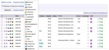 Яндекс.Метрика представила новый отчет «Переходы из социальных сетей» | SEO, SMM | Scoop.it