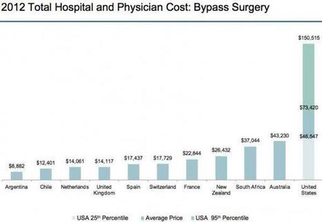 What Does Heart Surgery Really Cost, And Why Is It 70 Times More Expensive In The US?   Zero Hedge   Commodities, Resource and Freedom   Scoop.it