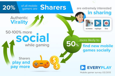 Why social features are so important to mobile games   digital marketing strategy   Scoop.it