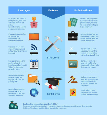 Infographie : MOOC, apprentissage en solo et socialisation des apprenants | Online training and education - blended learning | Scoop.it