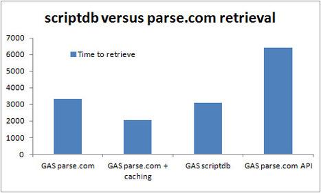 Parse.com and ScriptDB performance comparison   desktop liberation   Scoop.it