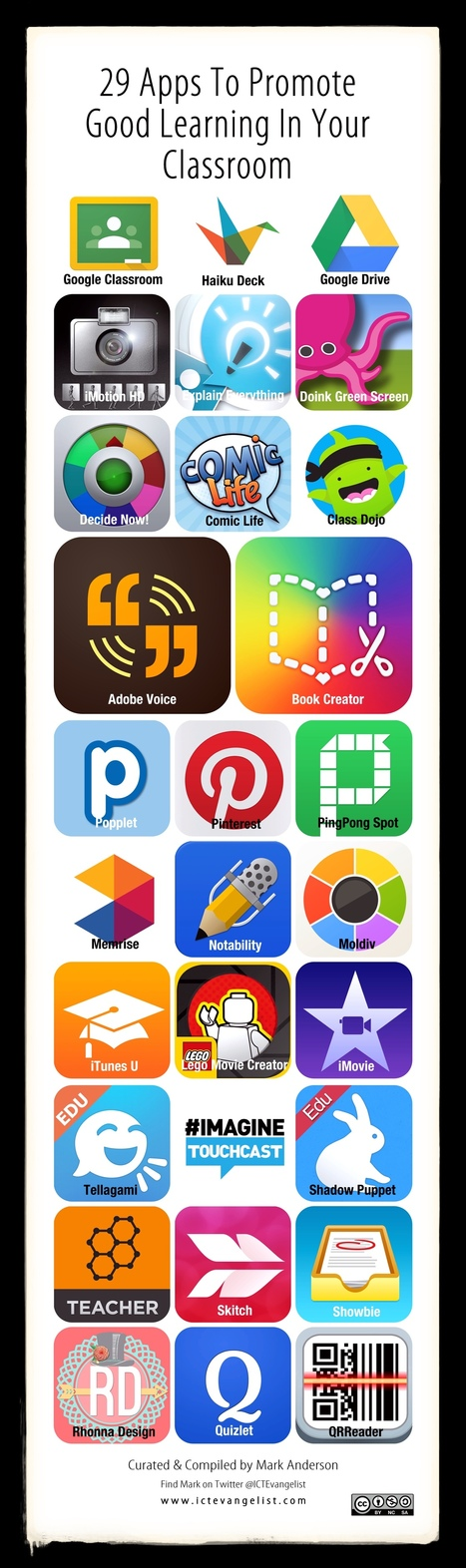 An iPad Toolkit - apps that have transformed my practice ~ Mark Anderson | Technology in the Classroom | Scoop.it