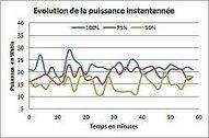 Energie › La high-tech représente 34,5 % de la facture électrique des français › GreenIT.fr | High tech & Design | Scoop.it