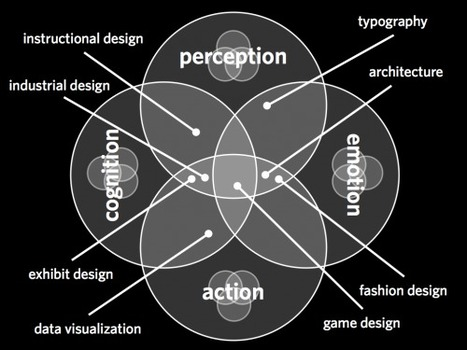 "Reframing ""UX Design"" 