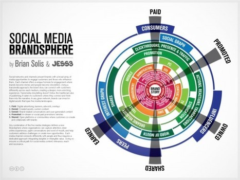 [Infographie] Les marques et les médias sociaux - Websourcing.fr | Social Media and Web Infographics hh | Scoop.it
