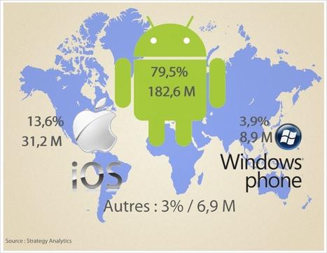 Android équipe quatre téléphones sur cinq vendus dans le monde | Geeks | Scoop.it