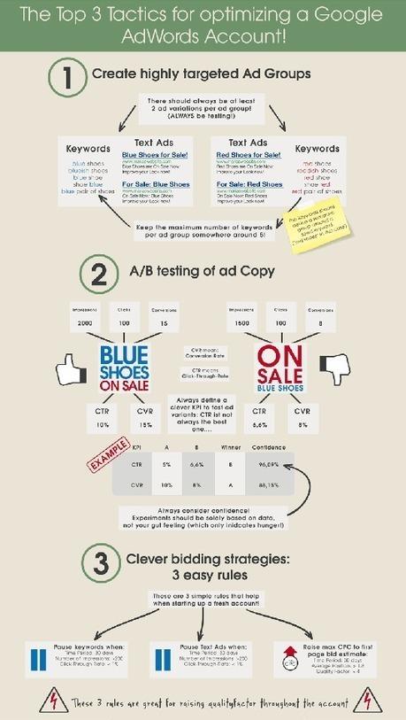 [Infographie] AdWords, comment ça marche ? | Méthodes Webmarketing | Comment gagner de l'argent ? | Scoop.it