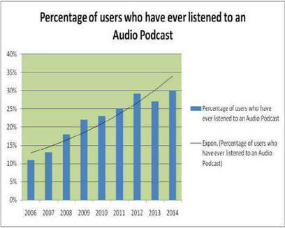 The Future of Podcasting and Its Transcription | Transcribers-India | Scoop.it