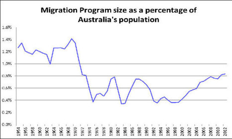 Fact Sheet 2 – Key Facts about Immigration | migration and Australian heritage | Scoop.it