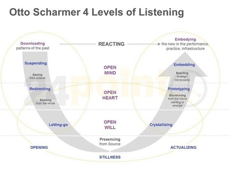 Scharmer Theory U Model: Single Slide in PowerP... | Resources for Human Resource Managers | Scoop.it
