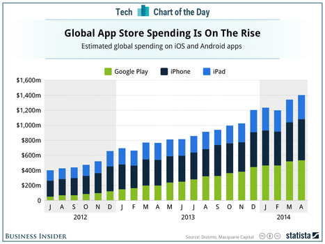 The App Market Continues To Boom | Success of the Technical Market | Scoop.it
