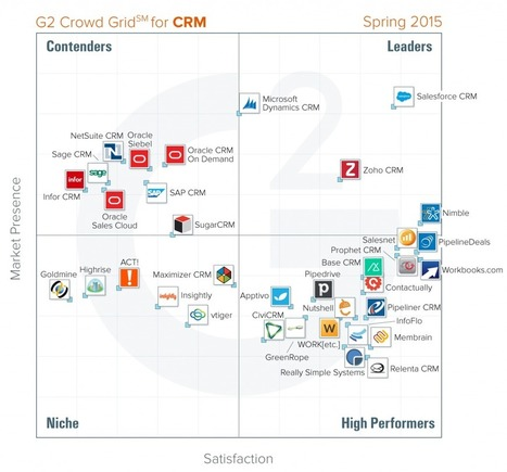 Best CRM software: Spring 2015 report from G2 Crowd | The Marketing Technology Alert | Scoop.it